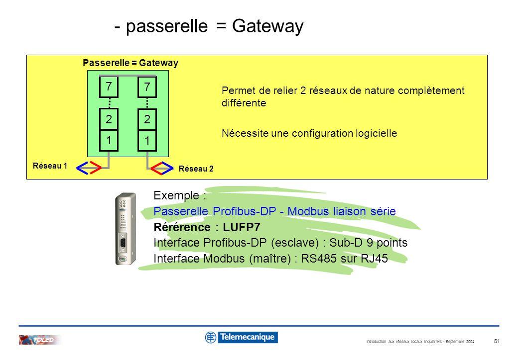 Introduction aux réseaux locaux industriels - Septembre 2004 TOLED 51 Passerelle = Gateway Permet de relier 2 réseaux de nature complètement différent