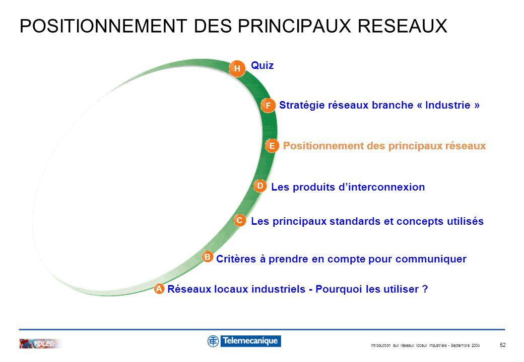 Introduction aux réseaux locaux industriels - Septembre 2004 TOLED 52 A H B C D E F Quiz Stratégie réseaux branche « Industrie » Positionnement des pr
