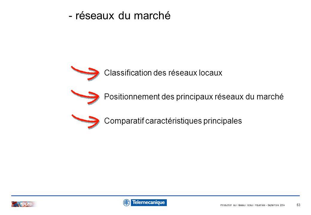 Introduction aux réseaux locaux industriels - Septembre 2004 TOLED 53 Classification des réseaux locaux Positionnement des principaux réseaux du march