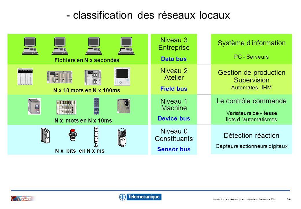 Introduction aux réseaux locaux industriels - Septembre 2004 TOLED 54 TEMPS DE REPONSE NECESSAIRE 1 ms 1 s 1 minute 1 bit VOLUME D'INFORMATIONS A TRAN