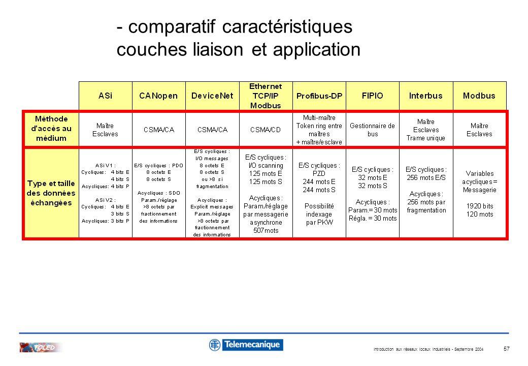 Introduction aux réseaux locaux industriels - Septembre 2004 TOLED 57 - comparatif caractéristiques couches liaison et application