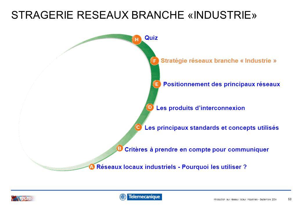 Introduction aux réseaux locaux industriels - Septembre 2004 TOLED 58 A H B C D E F Quiz Stratégie réseaux branche « Industrie » Positionnement des pr