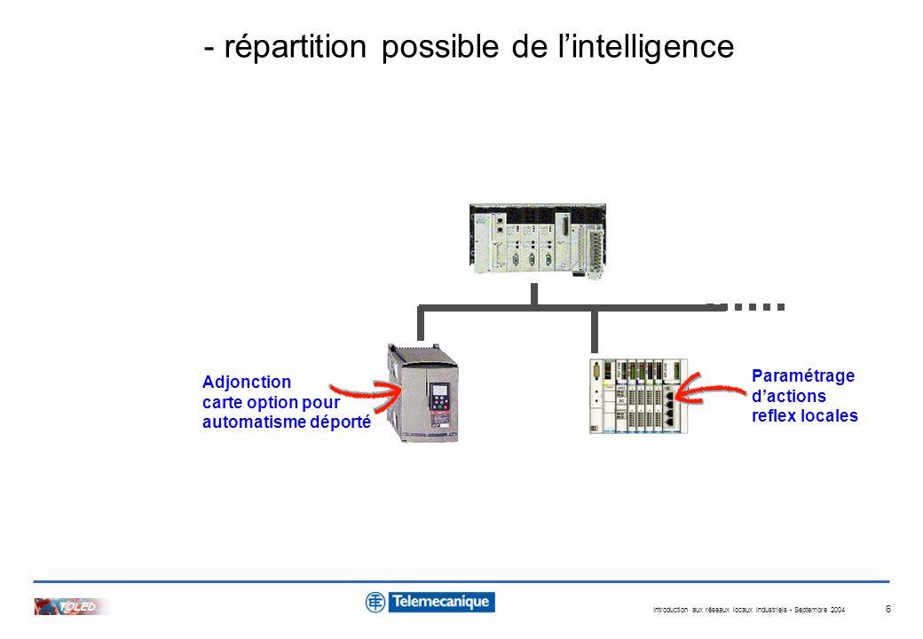 Introduction aux réseaux locaux industriels - Septembre 2004 TOLED 6 - répartition possible de lintelligence Adjonction carte option pour automatisme
