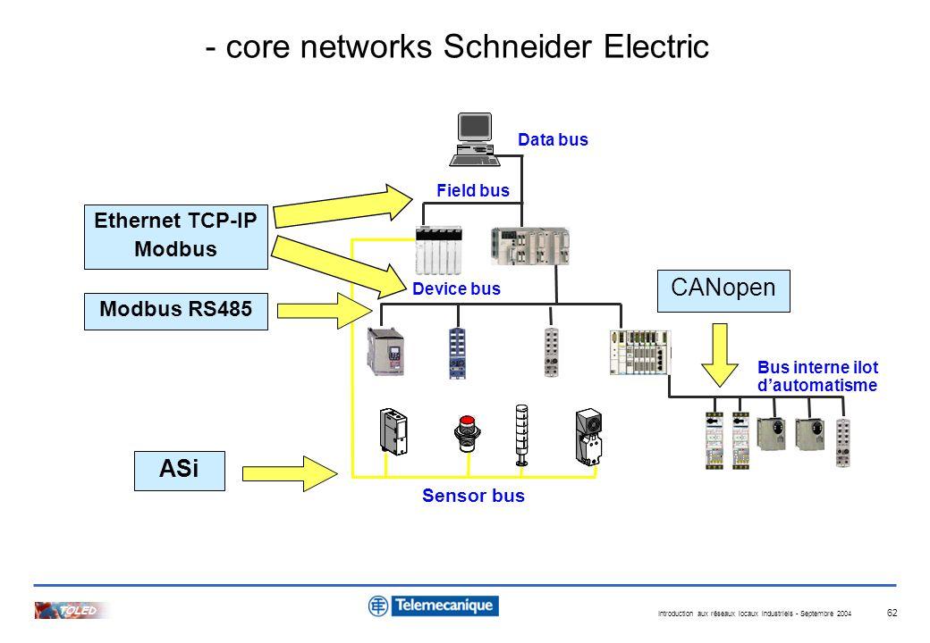 Introduction aux réseaux locaux industriels - Septembre 2004 TOLED 62 Device bus Field bus Data bus Sensor bus ASiCANopen Bus interne ilot dautomatism