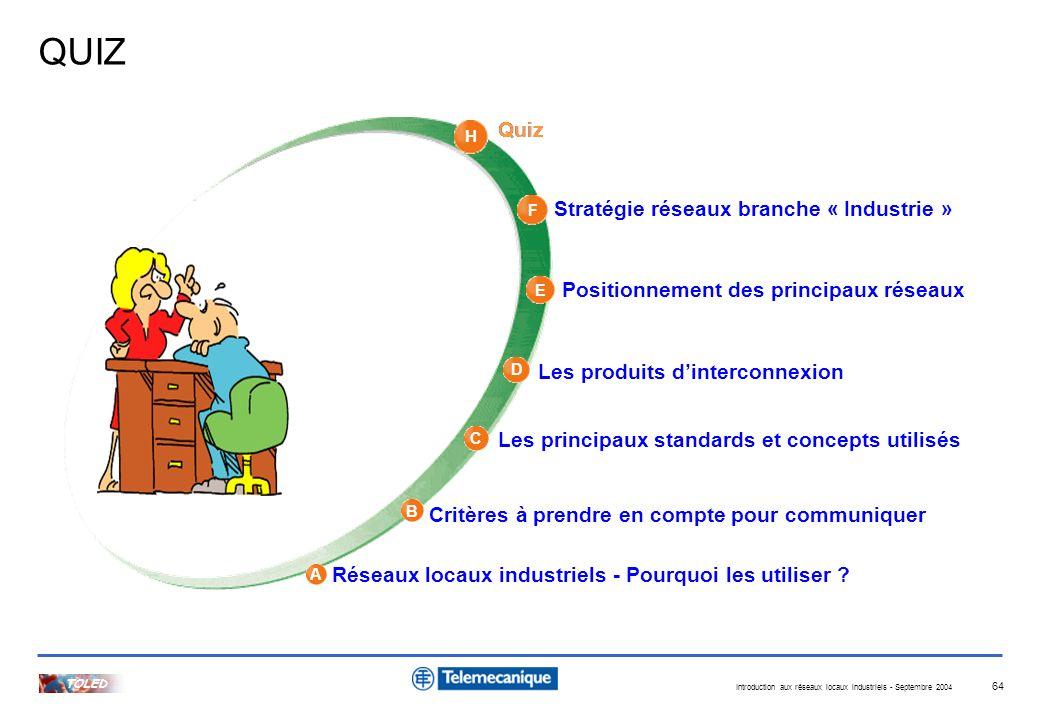 Introduction aux réseaux locaux industriels - Septembre 2004 TOLED 64 A H B C D E F Quiz Stratégie réseaux branche « Industrie » Positionnement des pr
