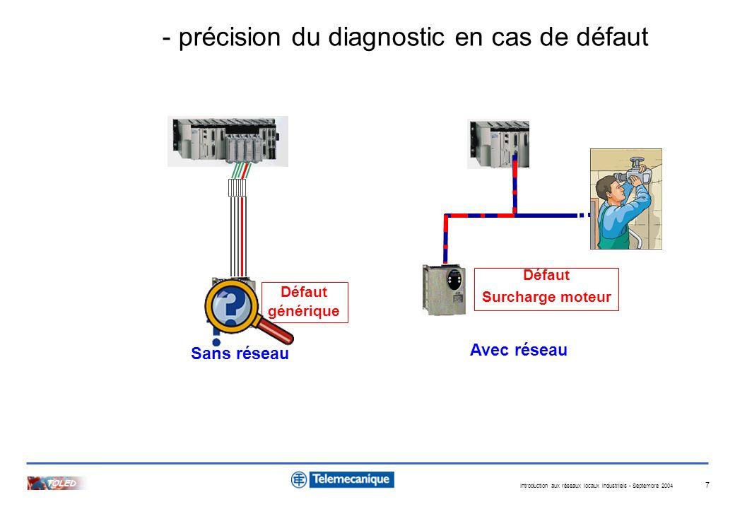 Introduction aux réseaux locaux industriels - Septembre 2004 TOLED 7 - précision du diagnostic en cas de défaut Défaut générique Défaut Surcharge mote
