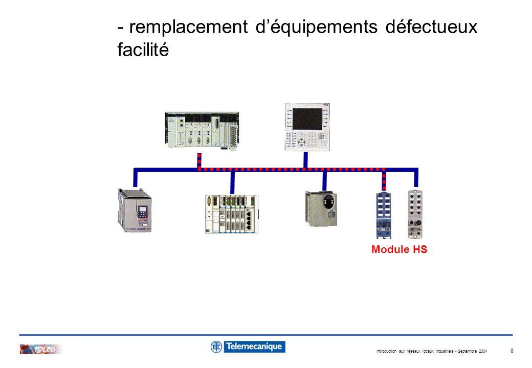 Introduction aux réseaux locaux industriels - Septembre 2004 TOLED 8 - remplacement déquipements défectueux facilité Module HS