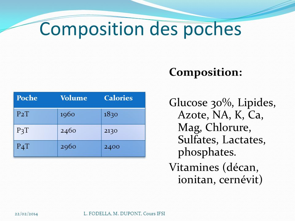 Composition des poches Composition: Glucose 30%, Lipides, Azote, NA, K, Ca, Mag, Chlorure, Sulfates, Lactates, phosphates. Vitamines (décan, ionitan,