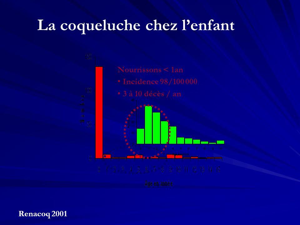 Nourrissons < 1an Incidence 98/100 000 3 à 10 décès / an La coqueluche chez lenfant Renacoq 2001
