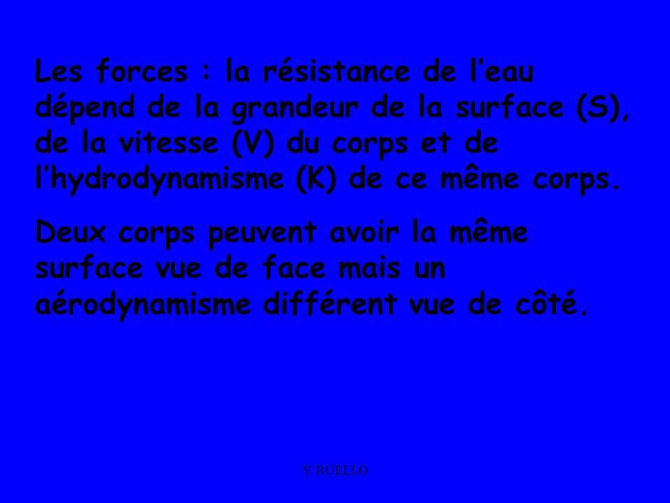 Y. RUELLO Les forces : la résistance de leau dépend de la grandeur de la surface (S), de la vitesse (V) du corps et de lhydrodynamisme (K) de ce même