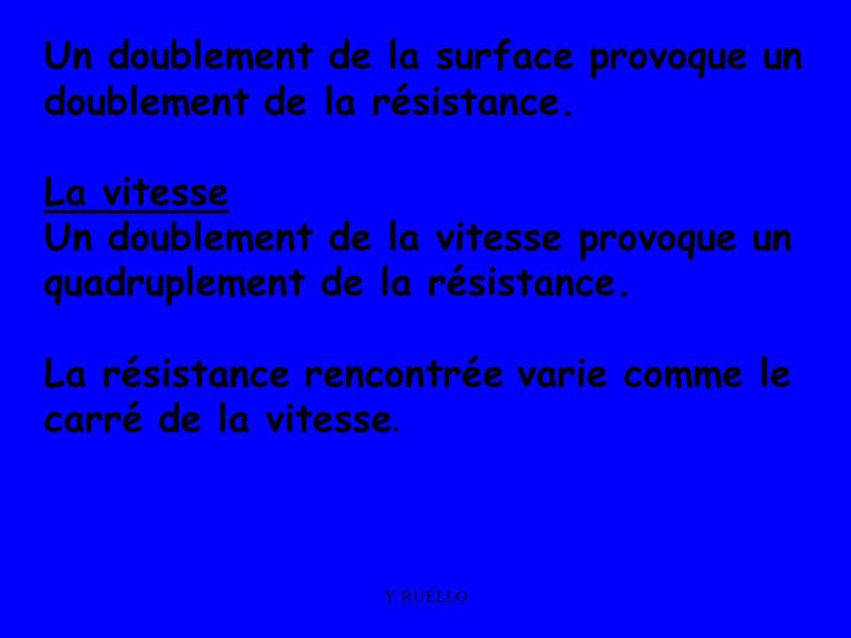 Y. RUELLO Un doublement de la surface provoque un doublement de la résistance. La vitesse Un doublement de la vitesse provoque un quadruplement de la