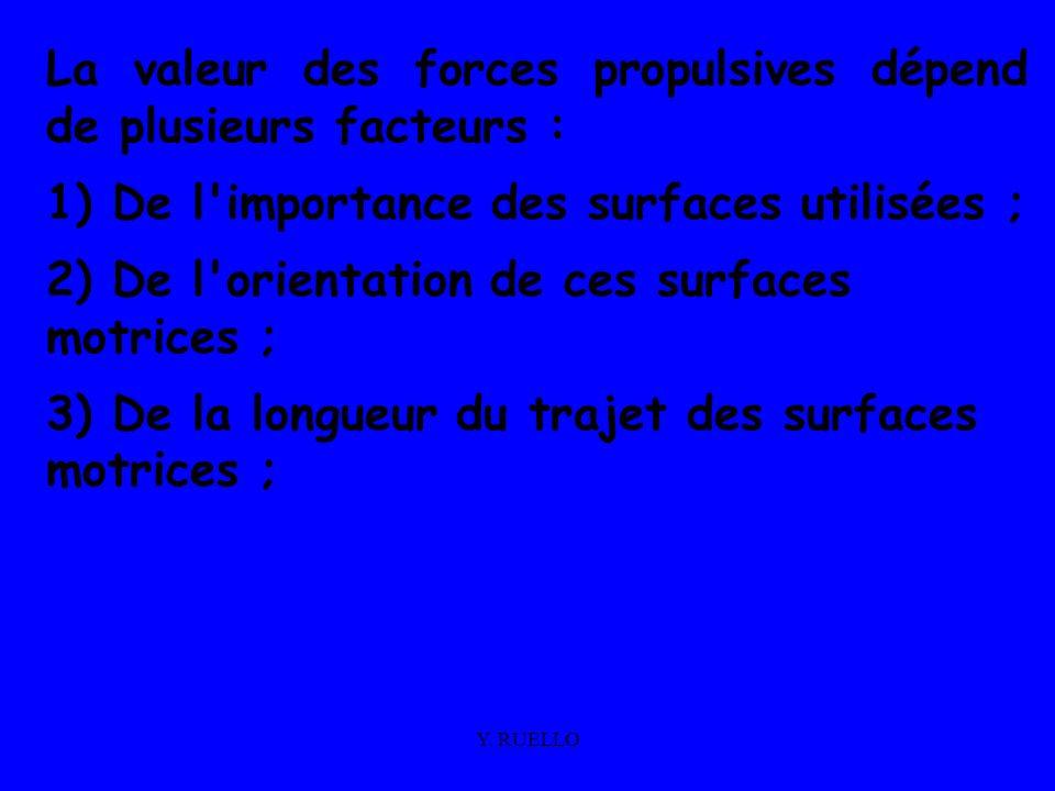 Y. RUELLO La valeur des forces propulsives dépend de plusieurs facteurs : 1) De l'importance des surfaces utilisées ; 2) De l'orientation de ces surfa