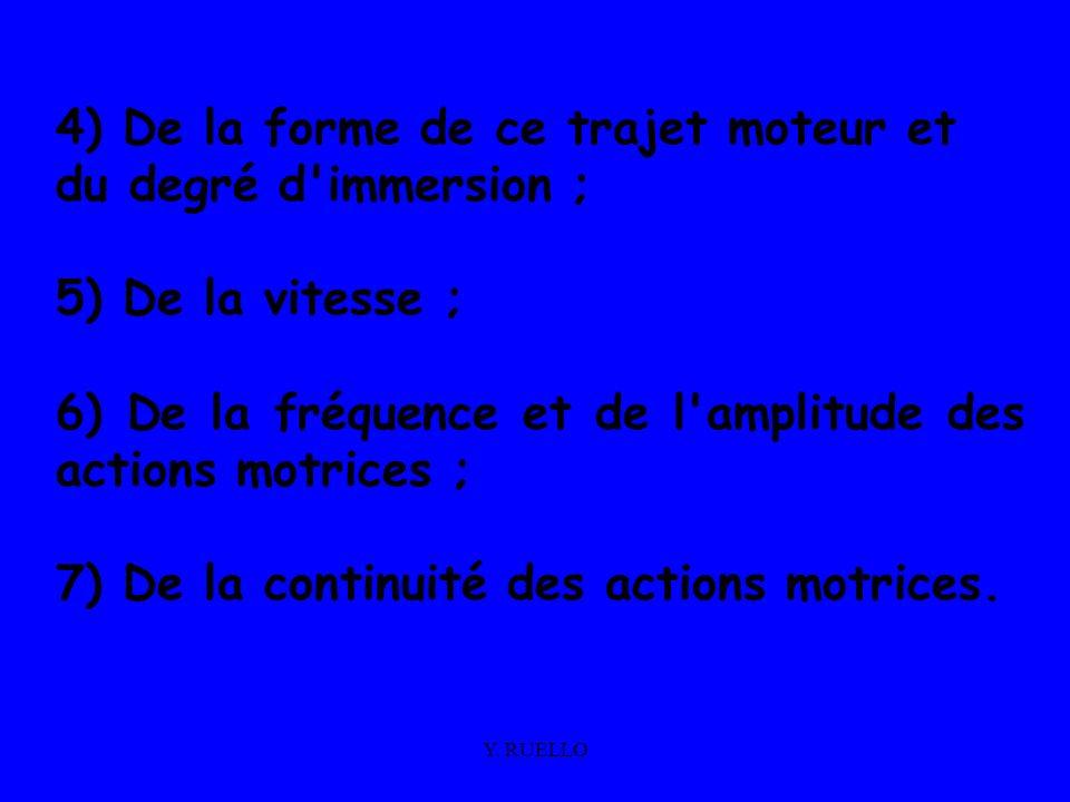 Y. RUELLO 4) De la forme de ce trajet moteur et du degré d'immersion ; 5) De la vitesse ; 6) De la fréquence et de l'amplitude des actions motrices ;