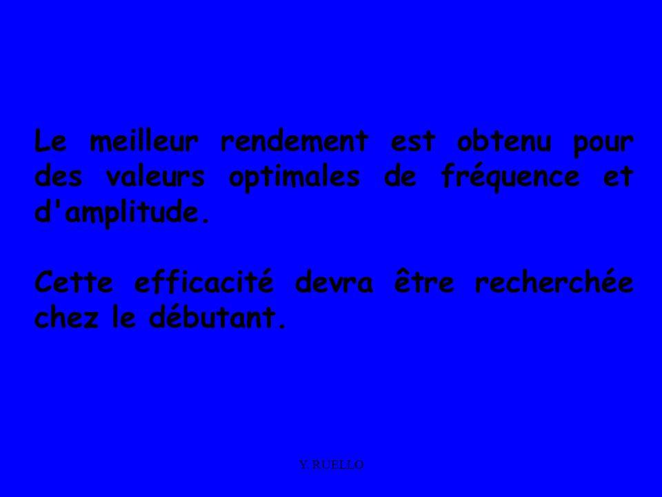Y. RUELLO Le meilleur rendement est obtenu pour des valeurs optimales de fréquence et d'amplitude. Cette efficacité devra être recherchée chez le débu