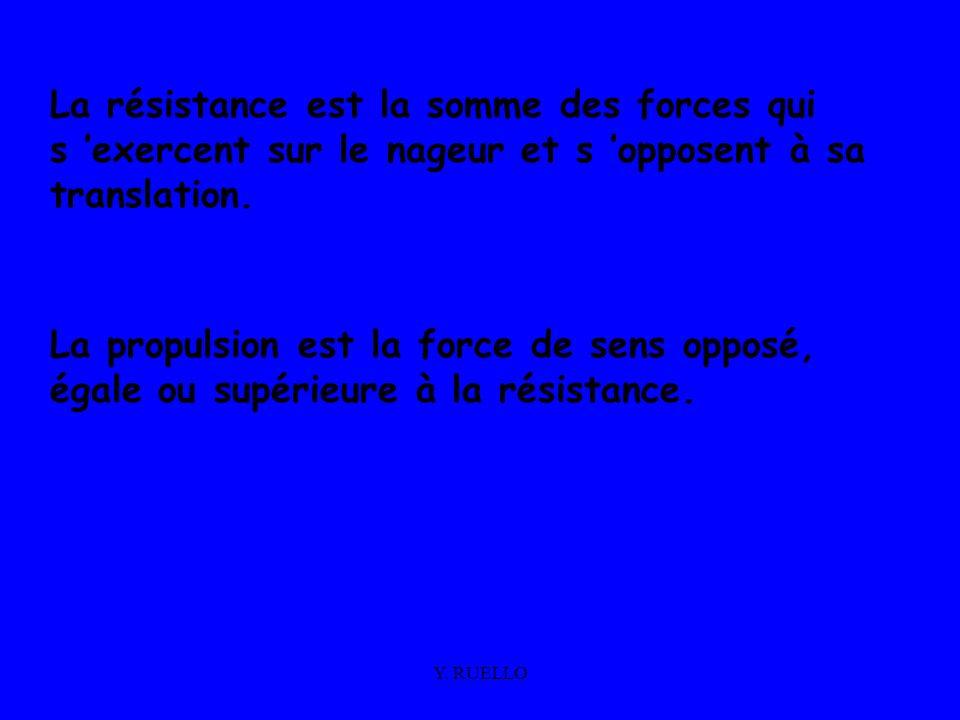 Y. RUELLO La résistance est la somme des forces qui s exercent sur le nageur et s opposent à sa translation. La propulsion est la force de sens opposé