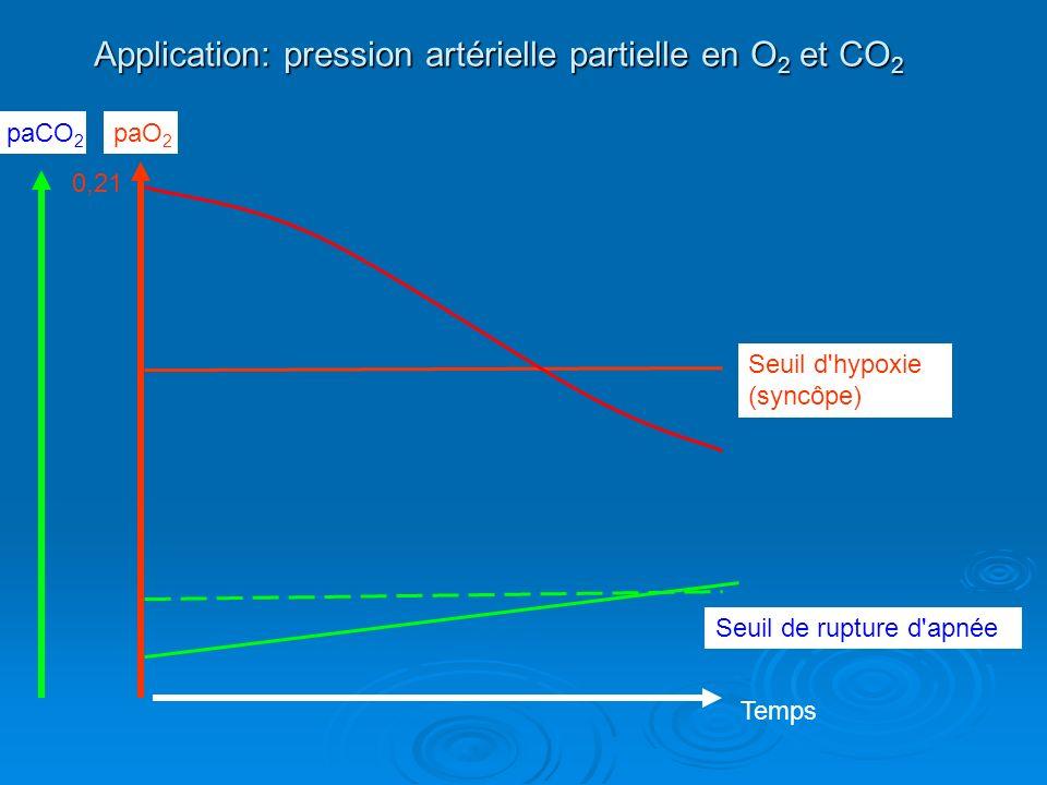 Application: pression artérielle partielle en O 2 et CO 2 paO 2 paCO 2 Temps Seuil d'hypoxie (syncôpe) Seuil de rupture d'apnée 0,21