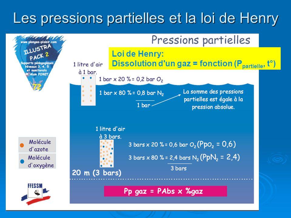 Les pressions partielles et la loi de Henry Loi de Henry: Dissolution d'un gaz = fonction (P partielle, t°)