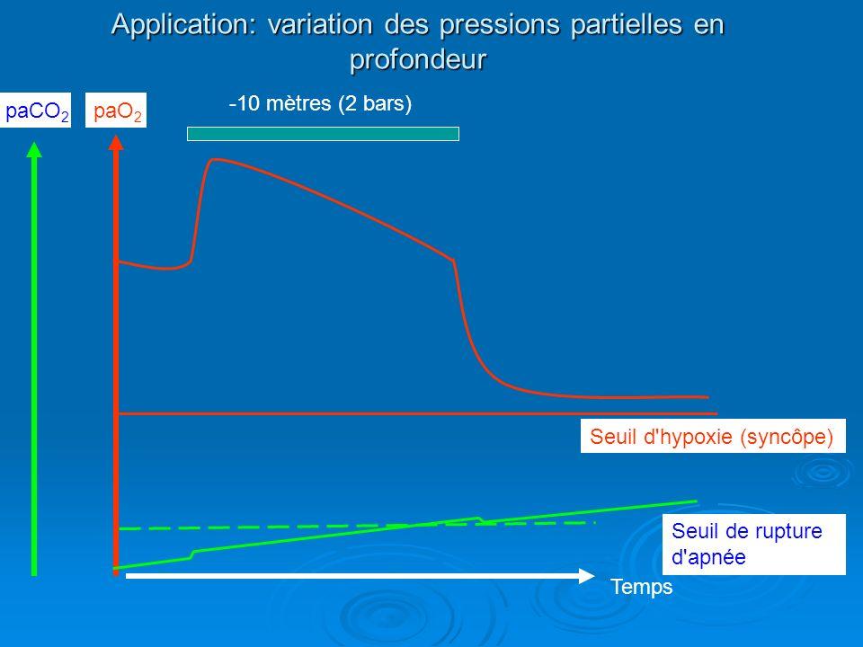 Application: variation des pressions partielles en profondeur paO 2 paCO 2 Temps Seuil d'hypoxie (syncôpe) Seuil de rupture d'apnée -10 mètres (2 bars