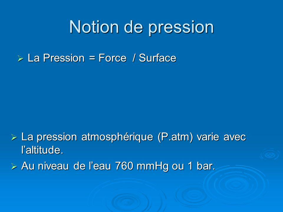 Notion de pression La Pression = Force / Surface La Pression = Force / Surface La pression atmosphérique (P.atm) varie avec laltitude. La pression atm