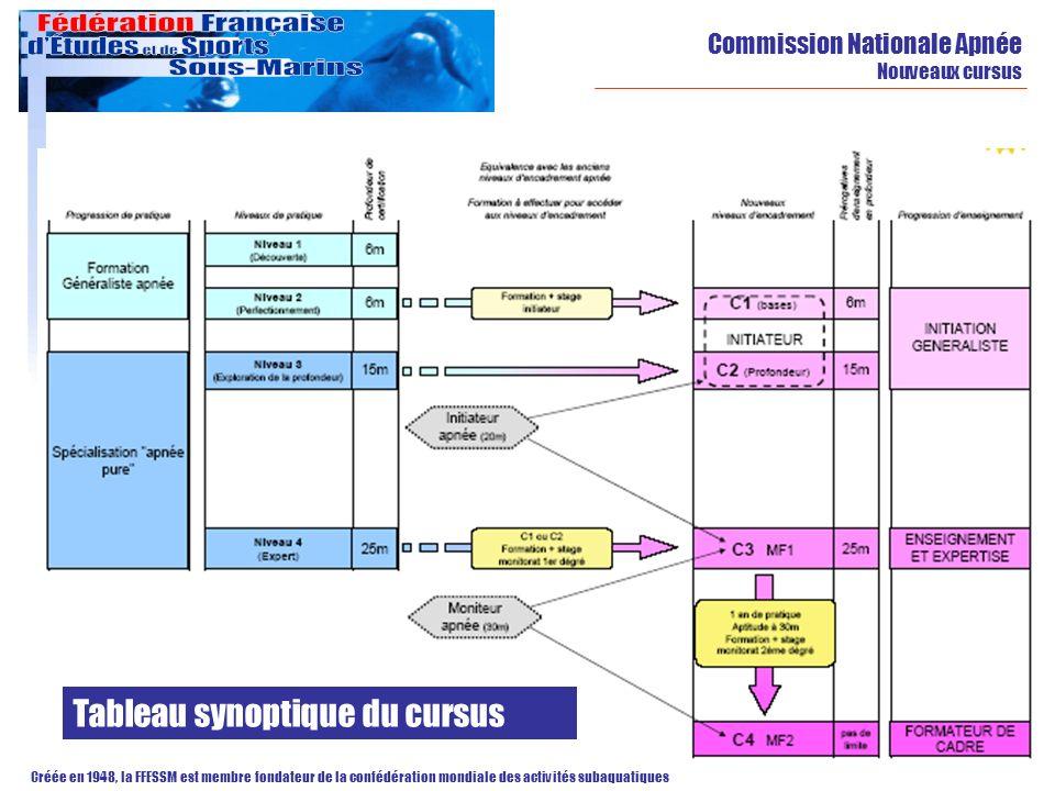Commission Nationale Apnée Nouveaux cursus Créée en 1948, la FFESSM est membre fondateur de la confédération mondiale des activités subaquatiques Tabl