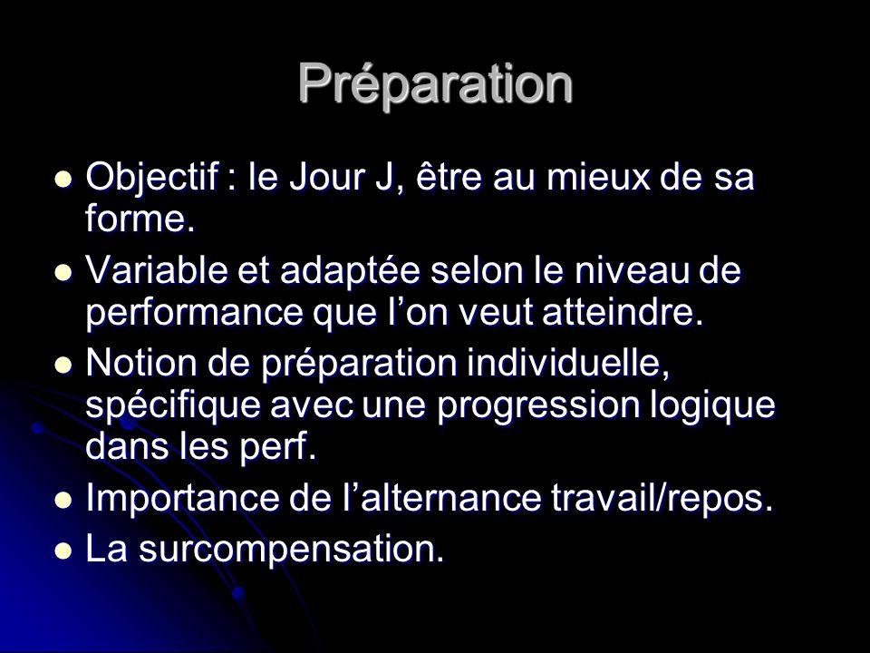 Préparation Objectif : le Jour J, être au mieux de sa forme. Objectif : le Jour J, être au mieux de sa forme. Variable et adaptée selon le niveau de p