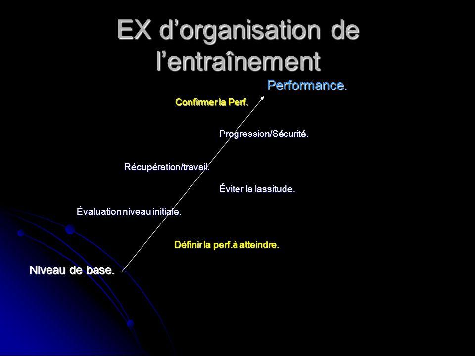 EX dorganisation de lentraînement Performance. Confirmer la Perf. Confirmer la Perf.Progression/Sécurité. Récupération/travail. Récupération/travail.