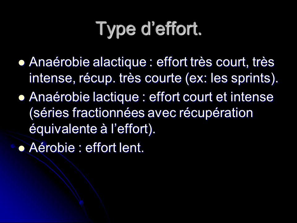 Type deffort. Anaérobie alactique : effort très court, très intense, récup. très courte (ex: les sprints). Anaérobie alactique : effort très court, tr