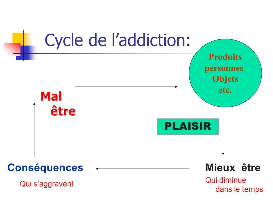 Cycle de laddiction: Mal être Produits personnes Objets etc.