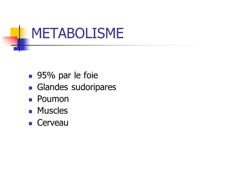 METABOLISME 95% par le foie Glandes sudoripares Poumon Muscles Cerveau