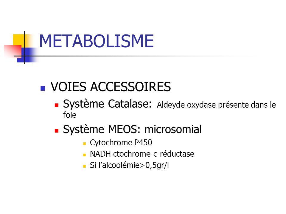 METABOLISME VOIES ACCESSOIRES Système Catalase: Aldeyde oxydase présente dans le foie Système MEOS: microsomial Cytochrome P450 NADH ctochrome-c-réductase Si lalcoolémie>0,5gr/l