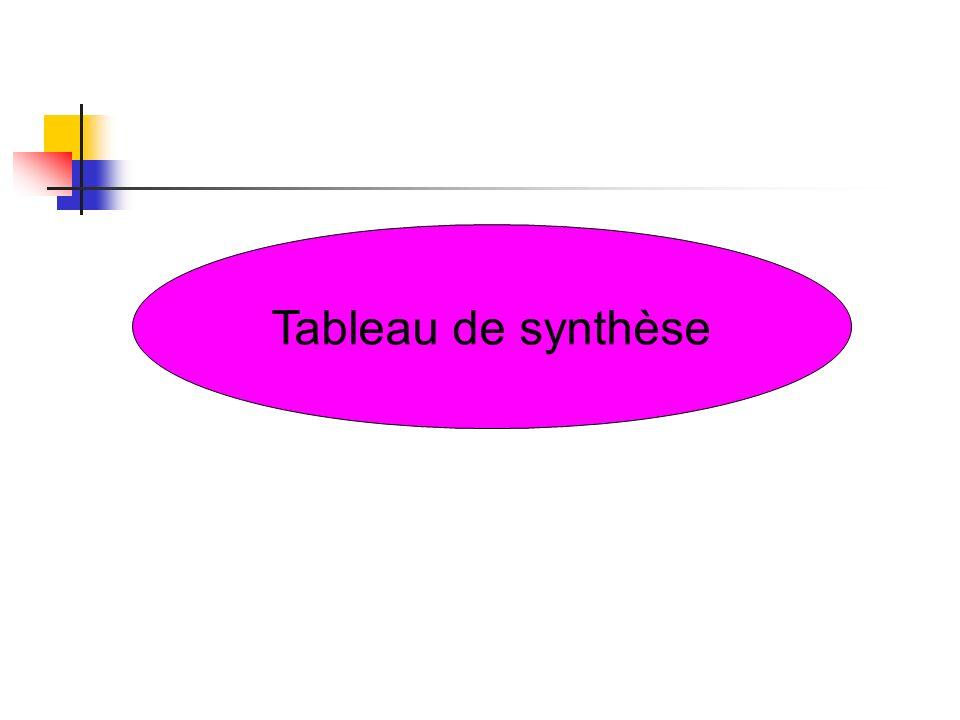 Tableau de synthèse