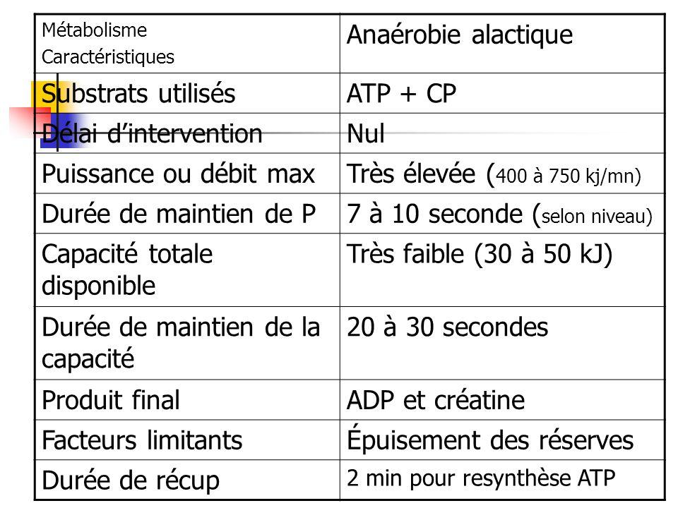 Métabolisme Caractéristiques Anaérobie alactique Substrats utilisésATP + CP Délai dinterventionNul Puissance ou débit maxTrès élevée ( 400 à 750 kj/mn