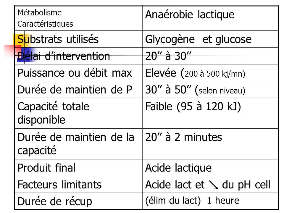Métabolisme Caractéristiques Anaérobie lactique Substrats utilisésGlycogène et glucose Délai dintervention20 à 30 Puissance ou débit maxElevée ( 200 à
