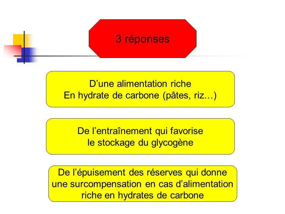 3 réponses Dune alimentation riche En hydrate de carbone (pâtes, riz…) De lentraînement qui favorise le stockage du glycogène De lépuisement des réser