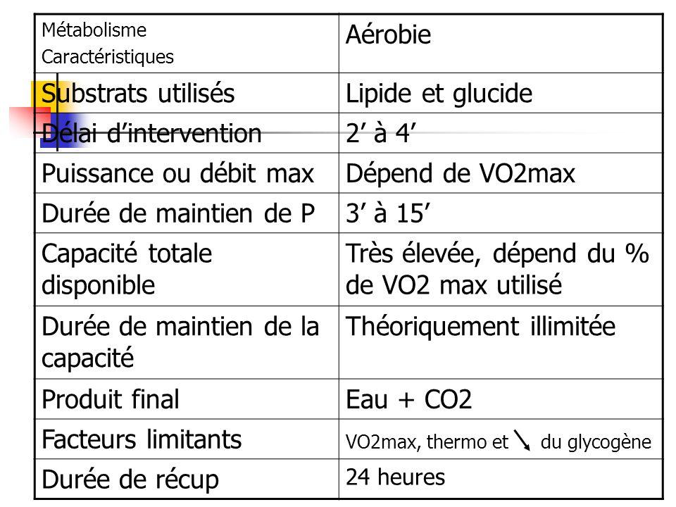 Métabolisme Caractéristiques Aérobie Substrats utilisésLipide et glucide Délai dintervention2 à 4 Puissance ou débit maxDépend de VO2max Durée de main