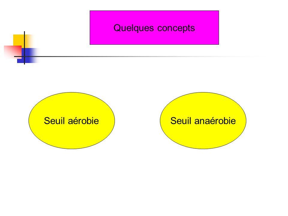 Quelques concepts Seuil aérobieSeuil anaérobie