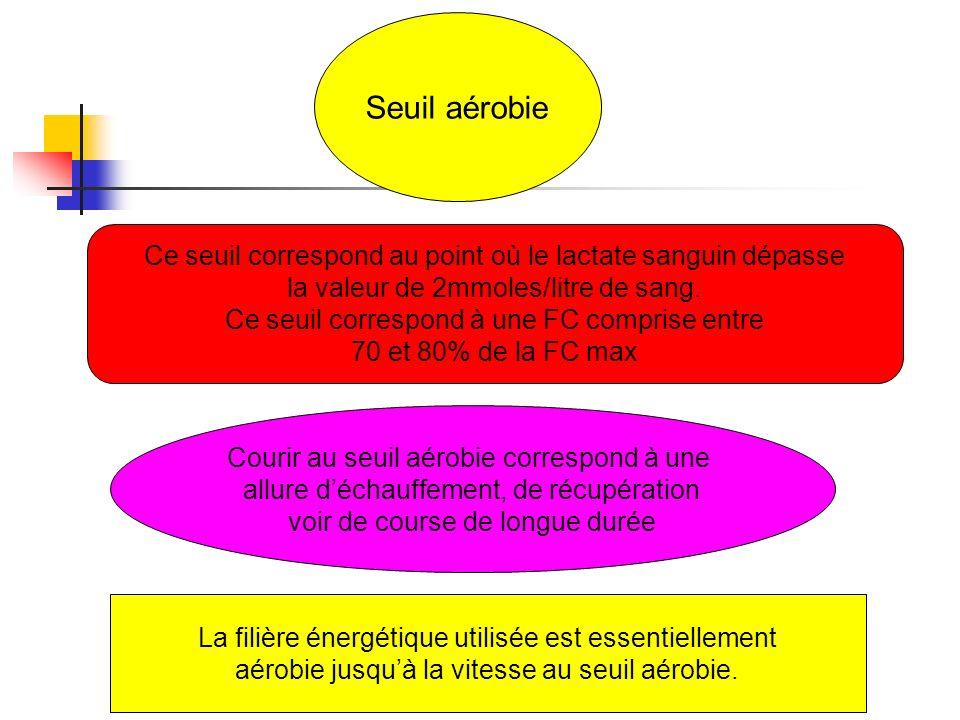 Seuil aérobie Ce seuil correspond au point où le lactate sanguin dépasse la valeur de 2mmoles/litre de sang. Ce seuil correspond à une FC comprise ent