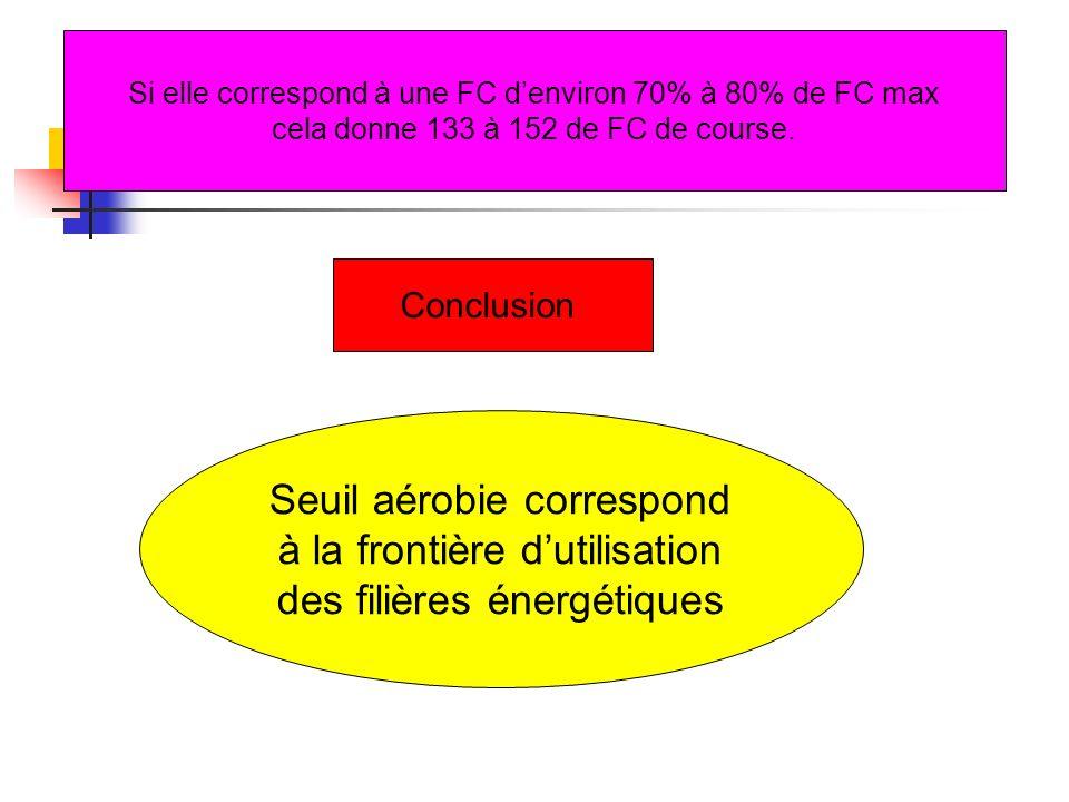 Seuil aérobie correspond à la frontière dutilisation des filières énergétiques Conclusion Si elle correspond à une FC denviron 70% à 80% de FC max cel