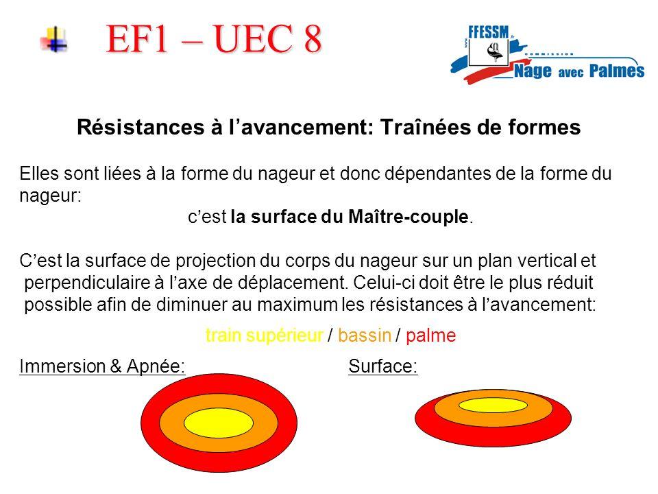 EF1 – UEC 8 Résistances à lavancement: Traînées de formes Elles sont liées à la forme du nageur et donc dépendantes de la forme du nageur: cest la sur