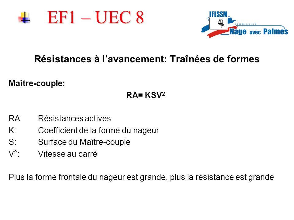 EF1 – UEC 8 Résistances à lavancement: Traînées de formes Maître-couple: RA= KSV 2 RA:Résistances actives K:Coefficient de la forme du nageur S:Surfac