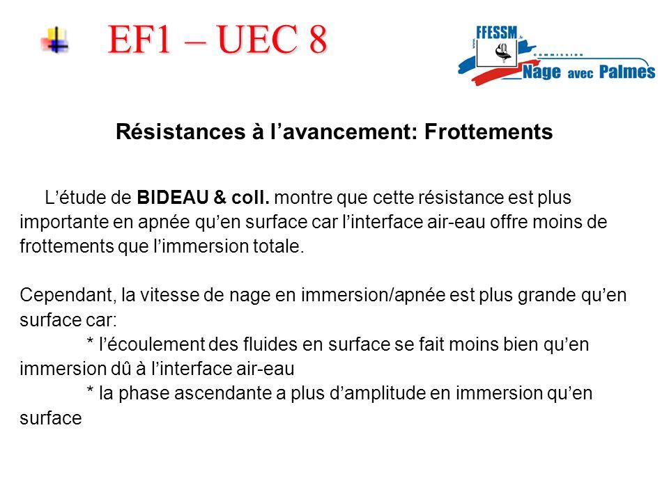 EF1 – UEC 8 Résistances à lavancement: Frottements Létude de BIDEAU & coll. montre que cette résistance est plus importante en apnée quen surface car
