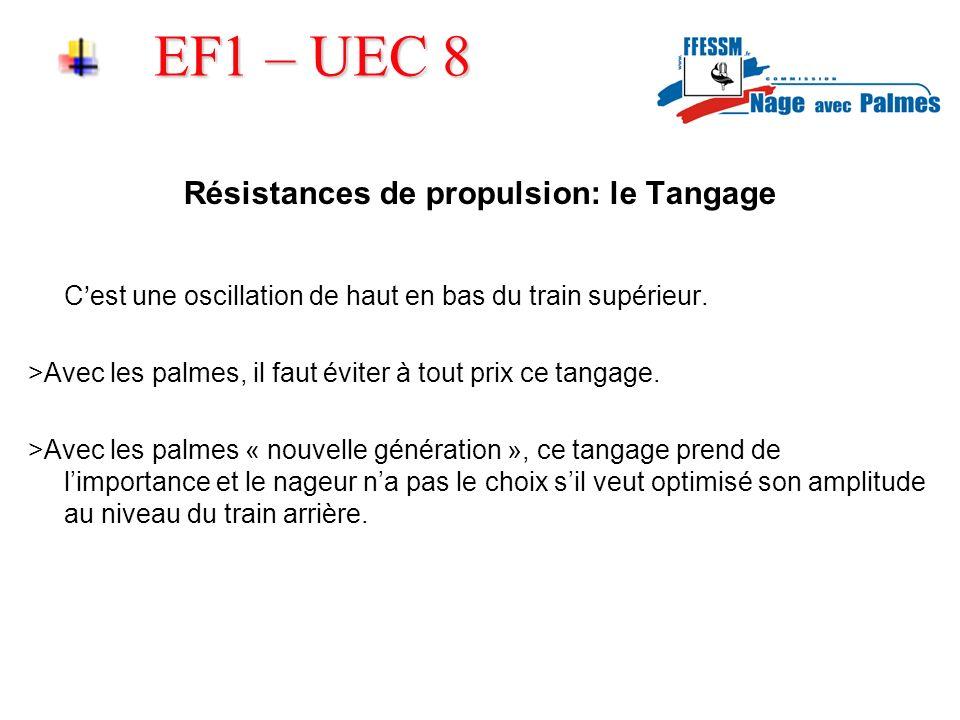 EF1 – UEC 8 Résistances de propulsion: le Tangage Cest une oscillation de haut en bas du train supérieur. >Avec les palmes, il faut éviter à tout prix