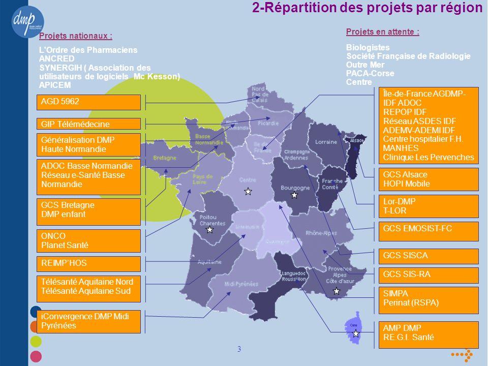 3 2-Répartition des projets par région Île-de-France AGDMP- IDF ADOC REPOP IDF Réseau ASDES IDF ADEMV-ADEMI IDF Centre hospitalier F.H.