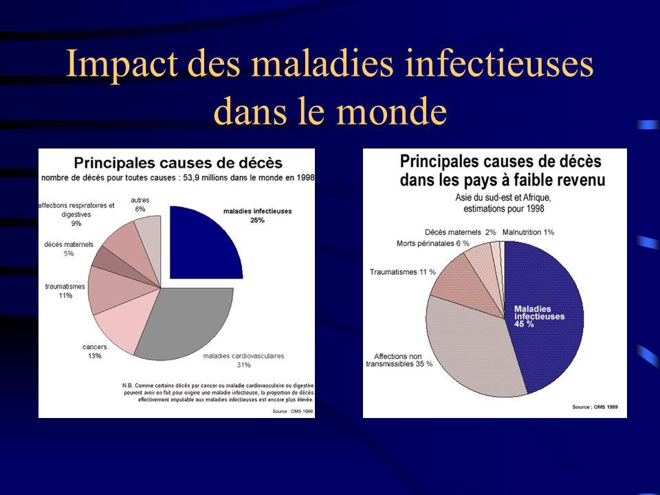 Bilan 2004 Trois séro-conversions équines Une poule Aucun cas humain 3% d Ig G chez donneurs de sang de l arc.