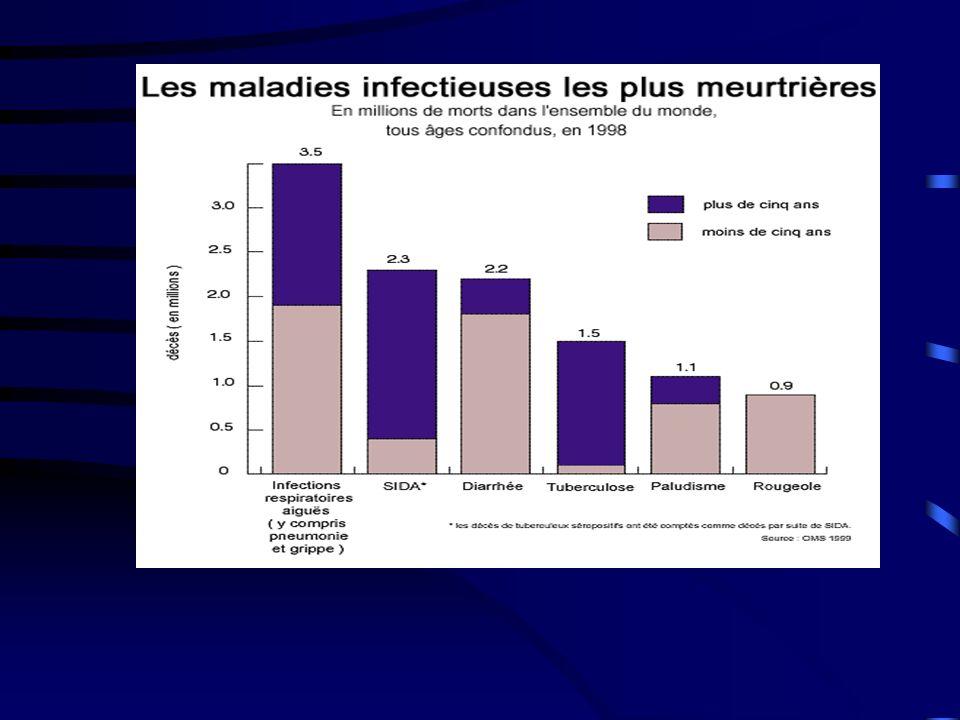 Les 7 pandémies de choléra, avec des foyers épidémiques réguliers en Afrique et en Inde.