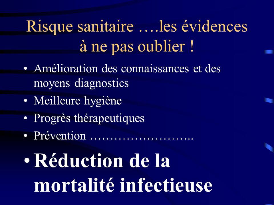 Des maladies qui ont trouvé leur microbes Gastrite/ulcère /Malt :HP Paraparésie spastique tropicale : HTLV1 PF : VIH,HSV,Lyme PAN : VHB Cryo : VHC Néo du col : HPV Lymphome : EBV Castelman : HHV8 SHU: Coli O157:H7
