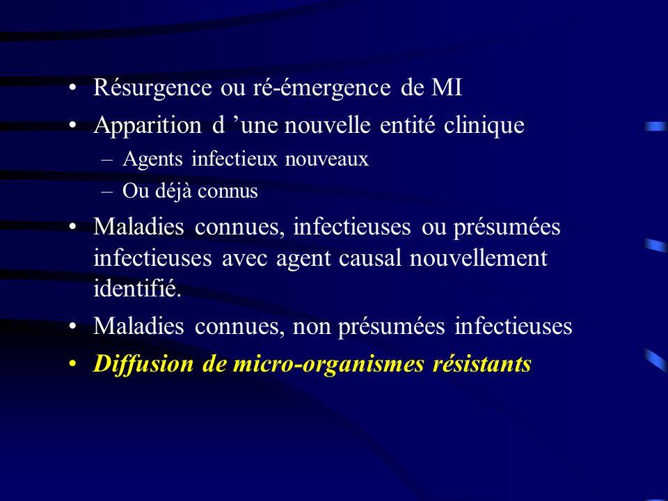 Résurgence ou ré-émergence de MI Apparition d une nouvelle entité clinique –Agents infectieux nouveaux –Ou déjà connus Maladies connues, infectieuses ou présumées infectieuses avec agent causal nouvellement identifié.