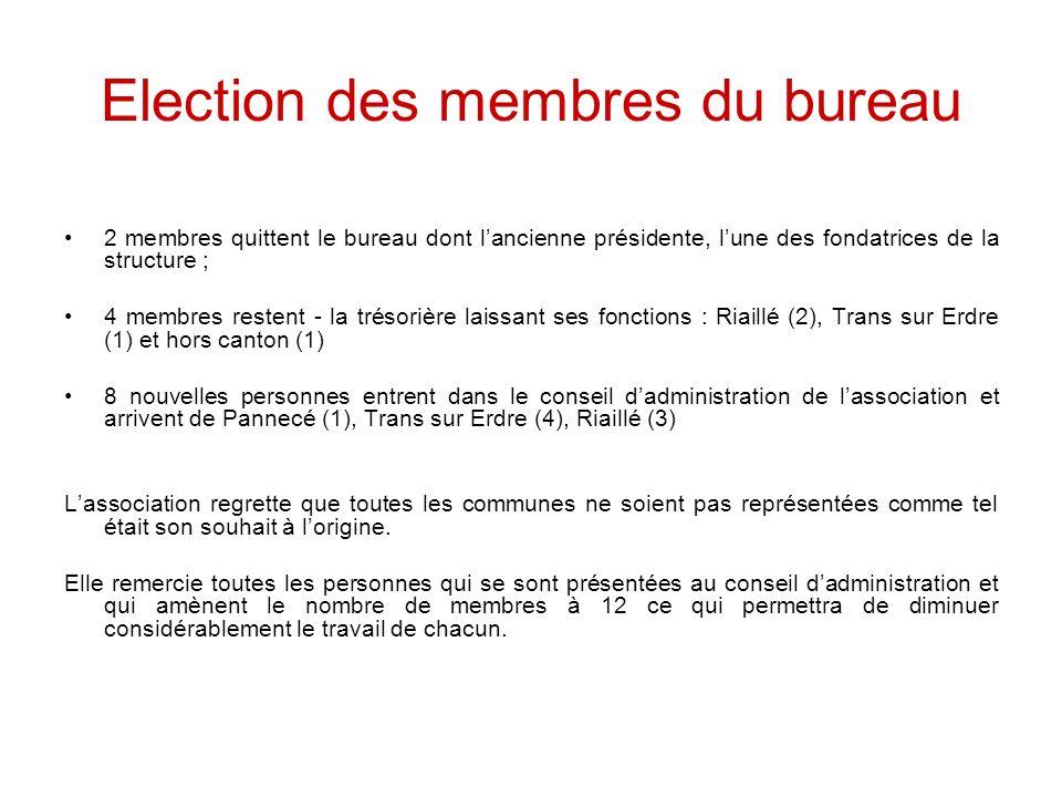 Election des membres du bureau 2 membres quittent le bureau dont lancienne présidente, lune des fondatrices de la structure ; 4 membres restent - la t