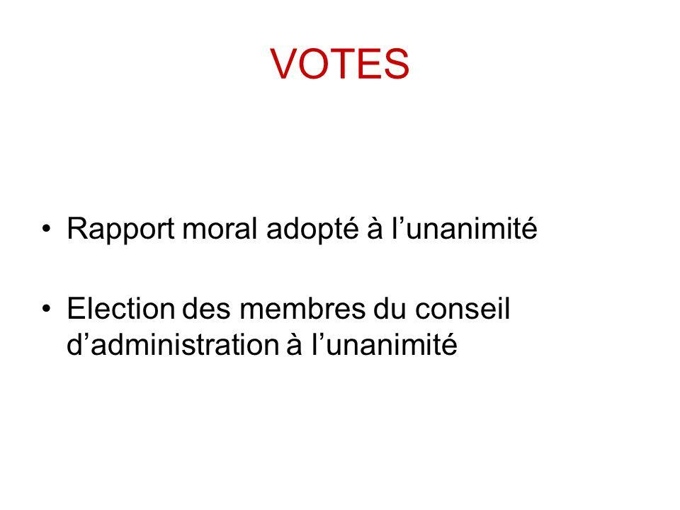 VOTES Rapport moral adopté à lunanimité Election des membres du conseil dadministration à lunanimité