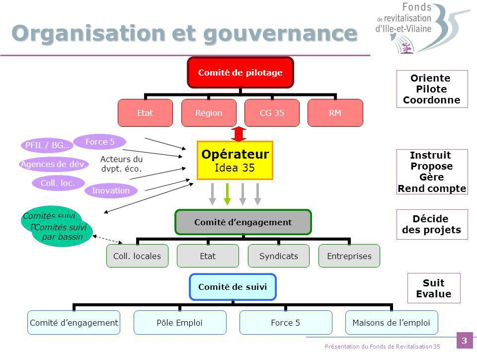 3 Présentation du Fonds de Revitalisation 35 Organisation et gouvernance Comité de pilotage EtatRégionCG 35RM Opérateur Idea 35 Force 5 PFIL / BG… Agences de dév.